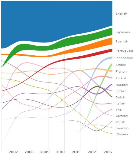 twitter - linguas 2013