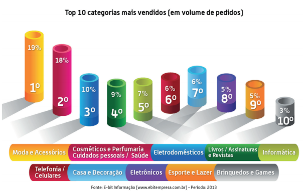 webshoppers - categoria mais vendidas